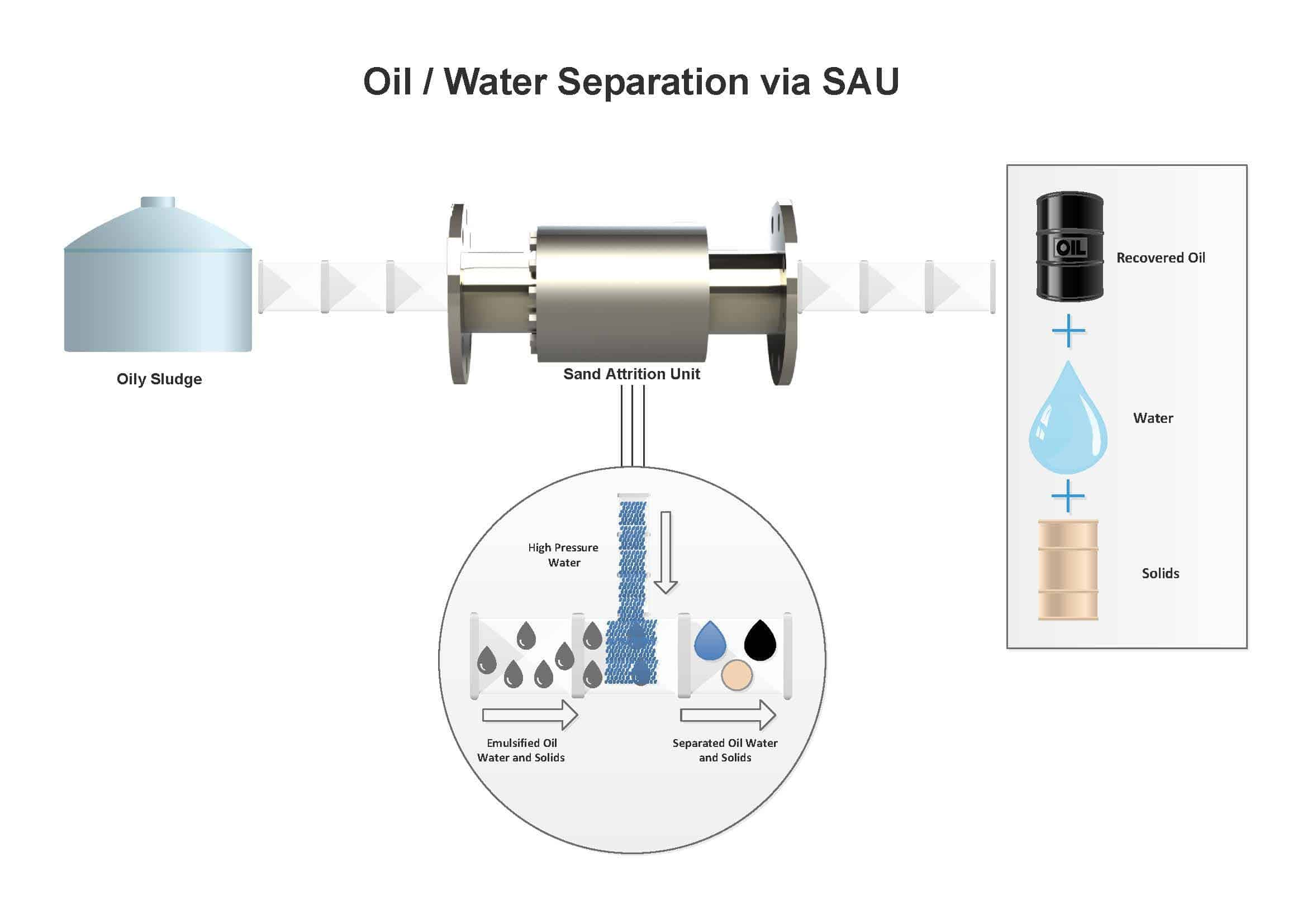 diagram of oil/water separation via sand attrition unit (SAU)